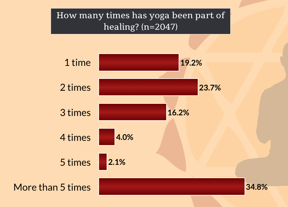 benefits-of-yoga-practice-how-many