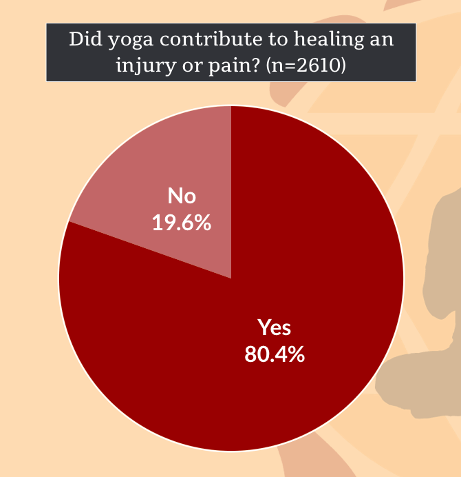Yoga Contributed To Healing