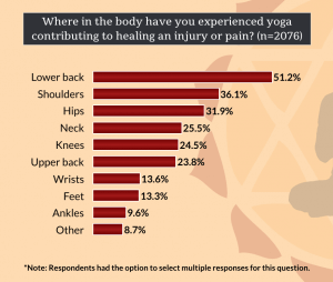 Where Has Yoga Contributed To Healing In Your Body?