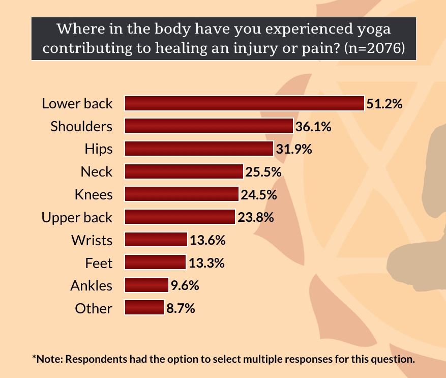 benefits-of-yoga-practice-where