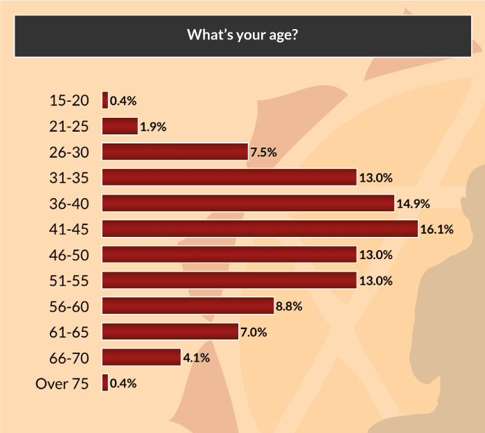 yoga-asana-survey-age