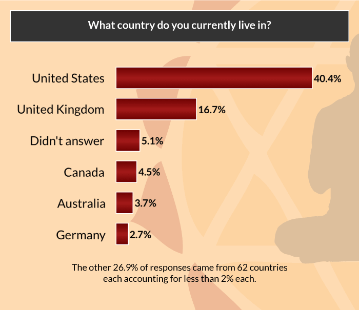 yoga asana survey country