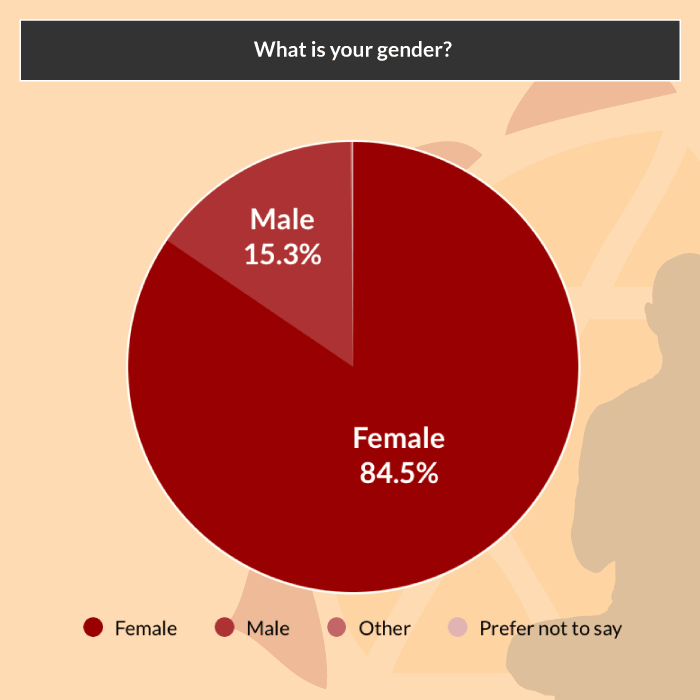 yoga asana survey gender
