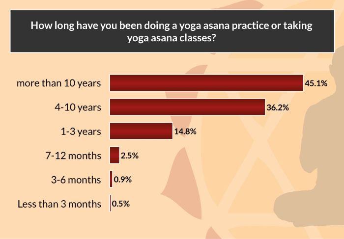 yoga-asana-survey-how-long-practicing