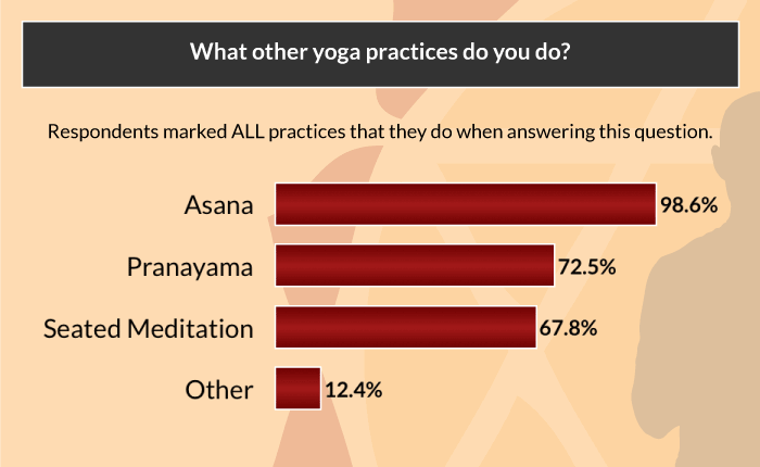 yoga asana survey other practices
