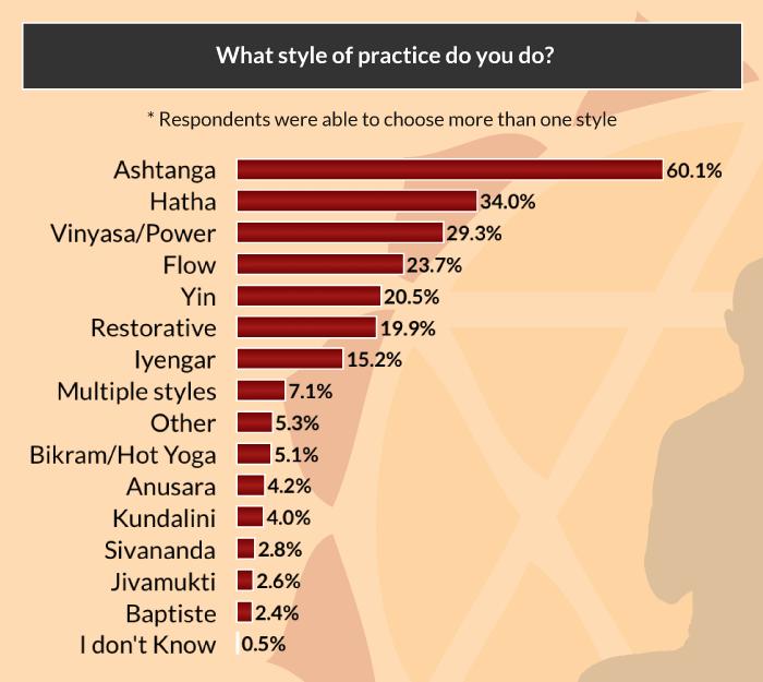 yoga asana survey style practice