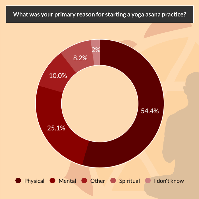 yoga asana survey why start yoga