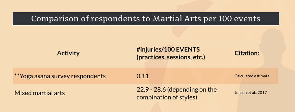 negative experiences yoga-injury rate compared to martial arts