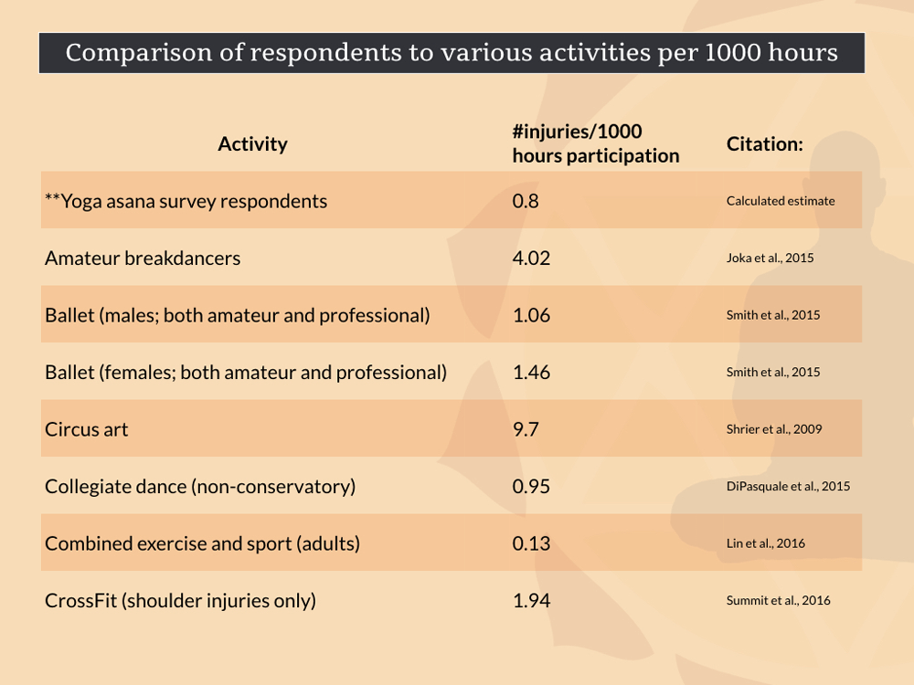 negative experiences yoga-injury rate compared to various activities
