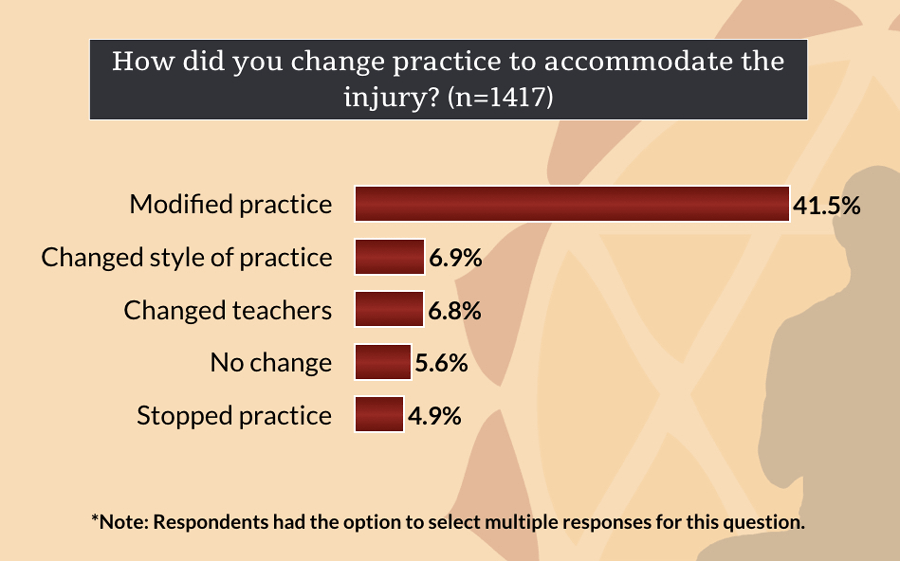 How Did You Change Practice As A Result Of A Yoga Injury?