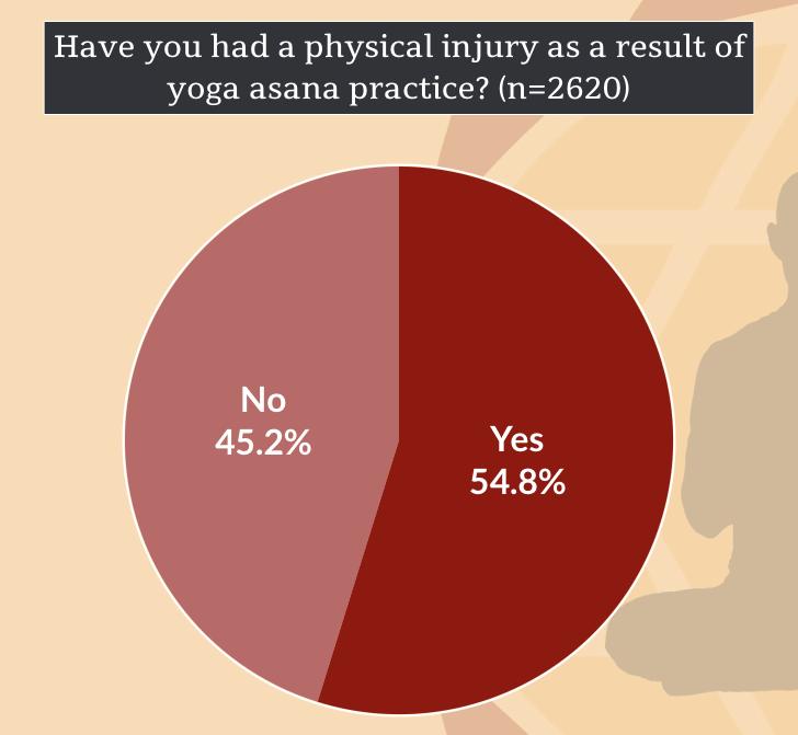 Injury in Yoga