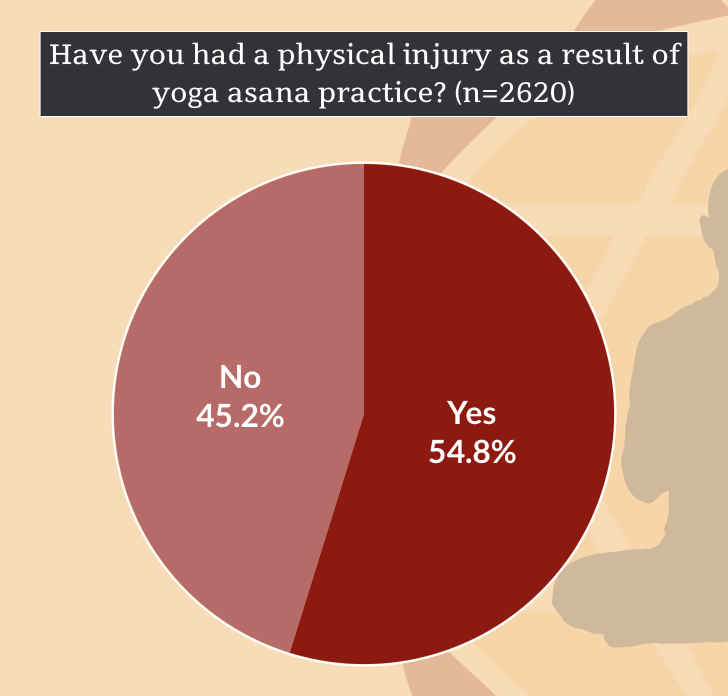 Injury in Yoga