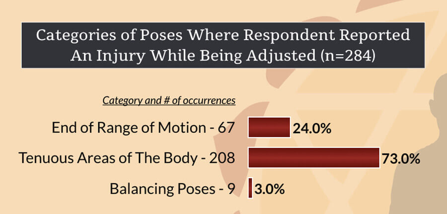 categories of poses where injuries in yoga adjustments occurred