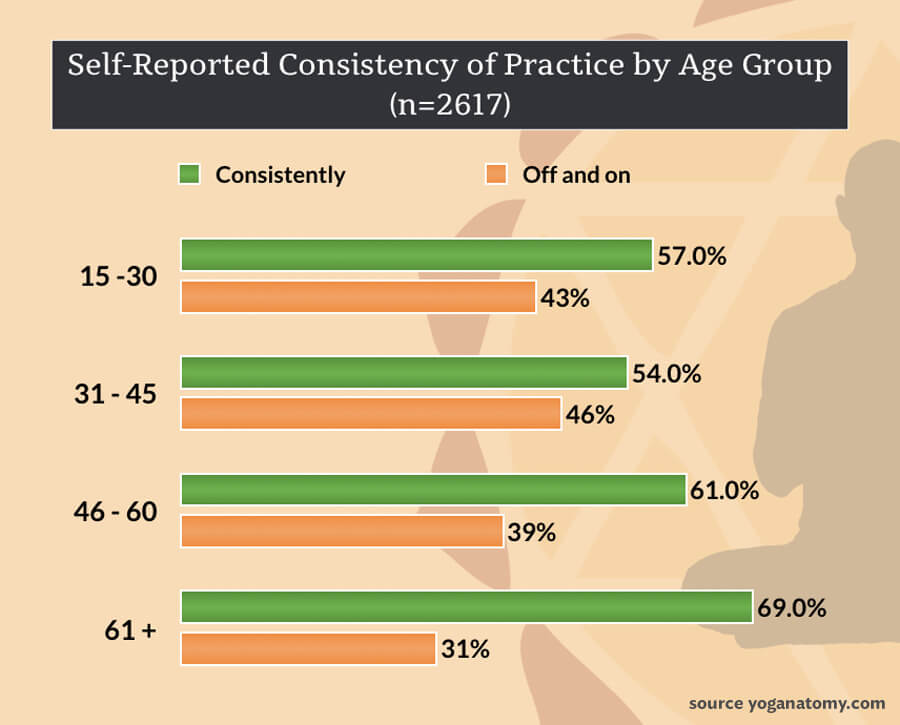 yoga and aging - consistency of practice