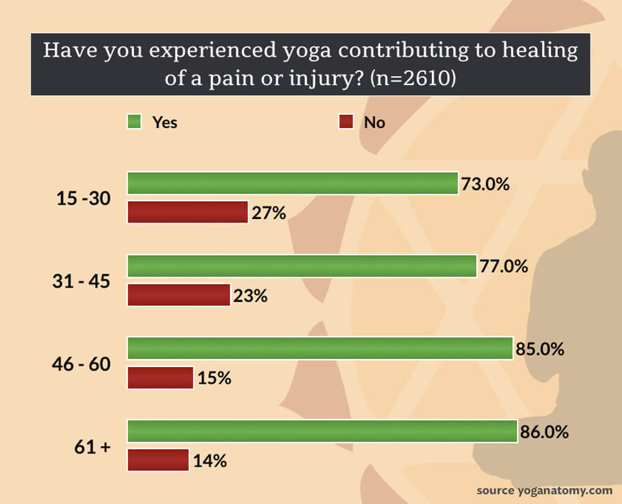 yoga and aging - has yoga contributed to healing