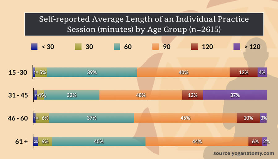 yoga and aging - average length of practice session