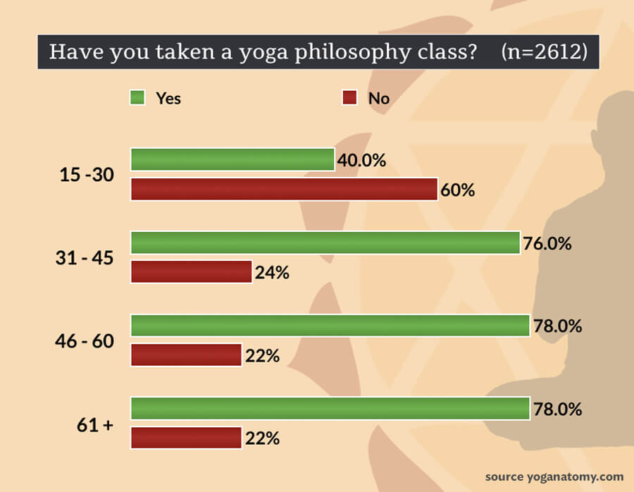yoga and aging - have you taken yoga philosophy class