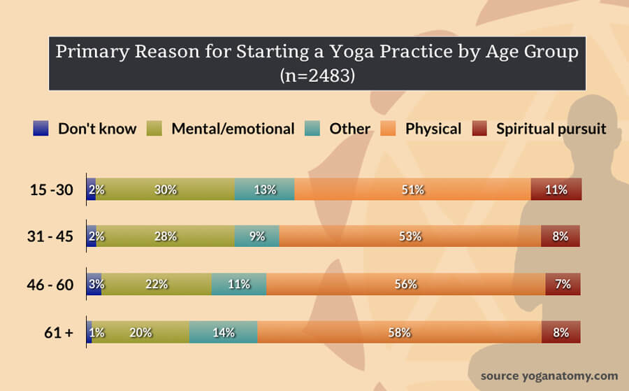 yoga and aging - reason for starting practice