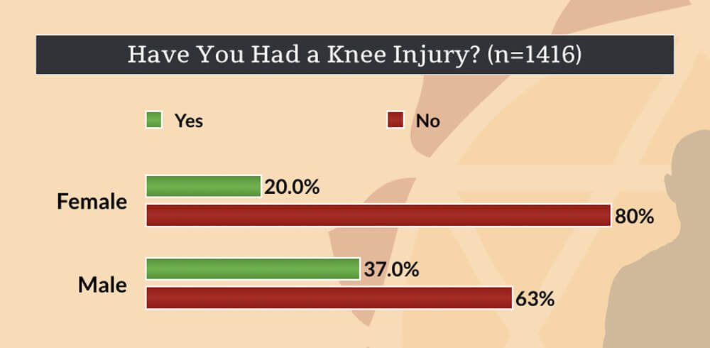 gender and yoga - Have you had a knee injury?