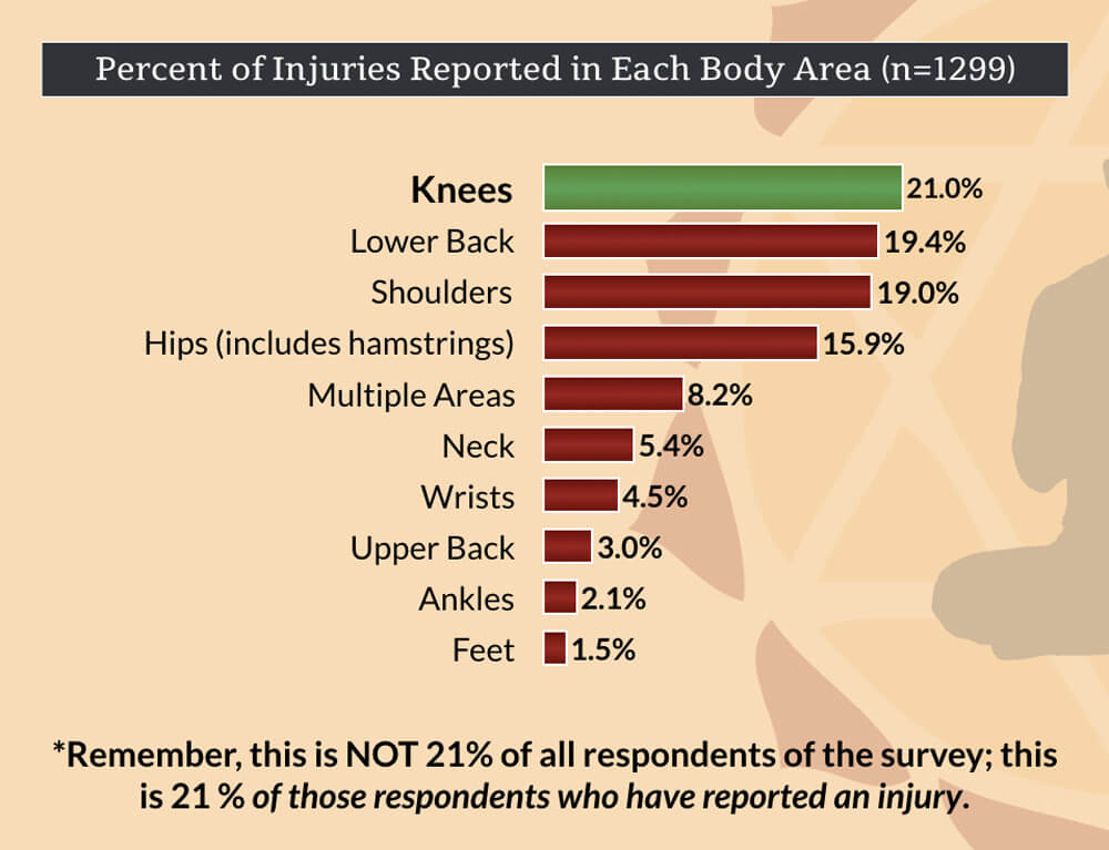 knee injuries in yoga -percent total injuries