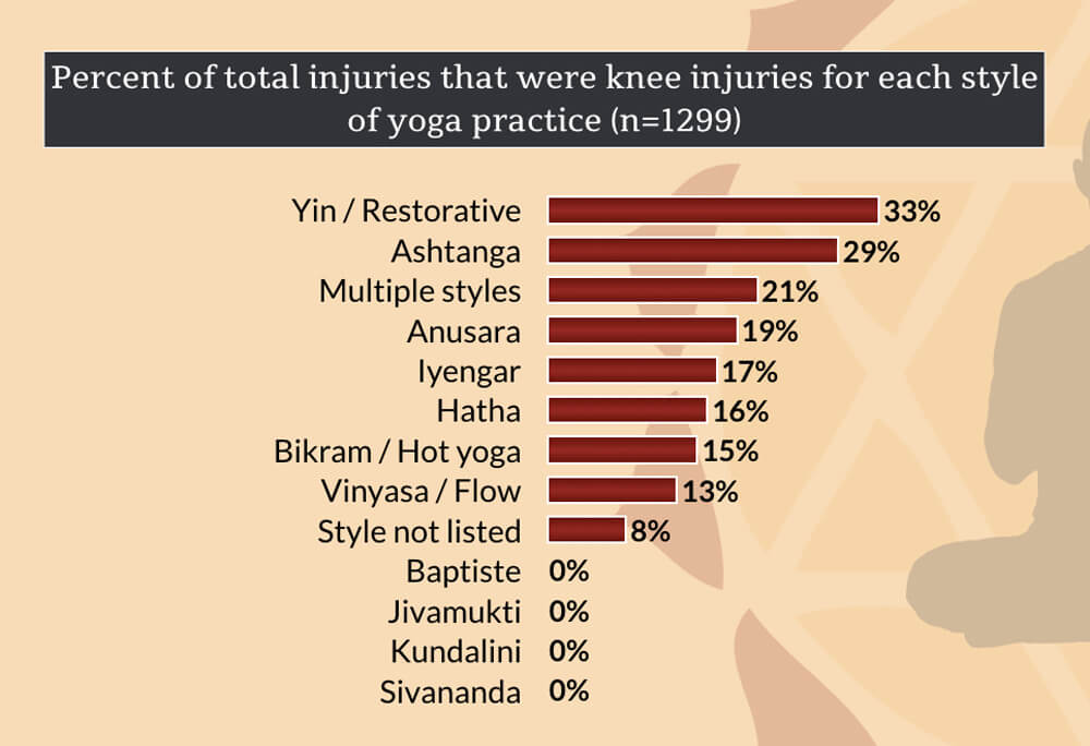 knee injuries in yoga - style of practice