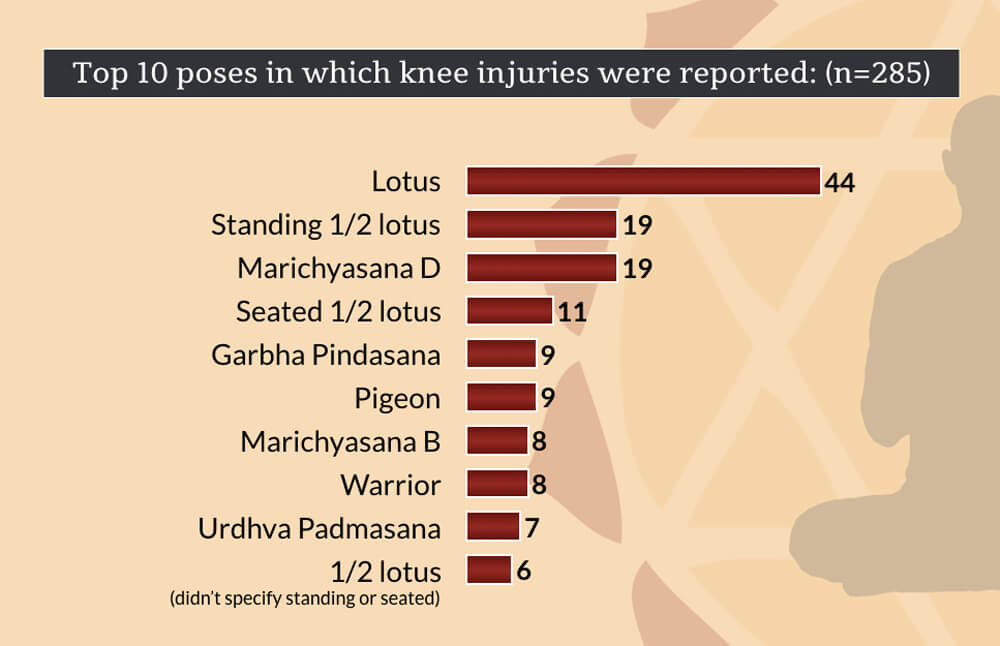 knee injuries in yoga - top 10 knee injury poses