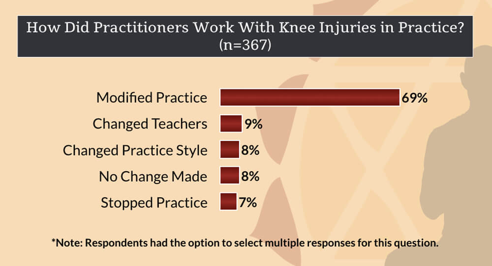 knee injuries in yoga - how did practitioners work