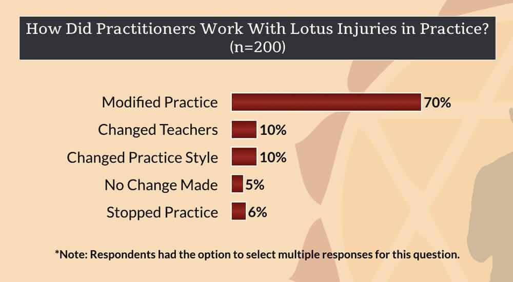 knee injuries in yoga - working with lotus injuries in practice
