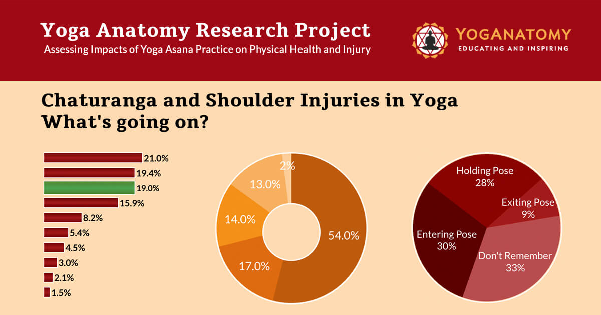 Chaturanga and Shoulder Injuries in Yoga - What\'s going on?