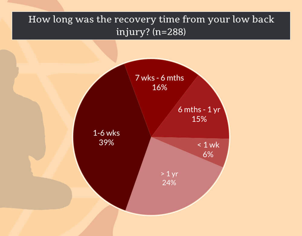 Recovery Time When Low Back Injuries in Yoga Occurred