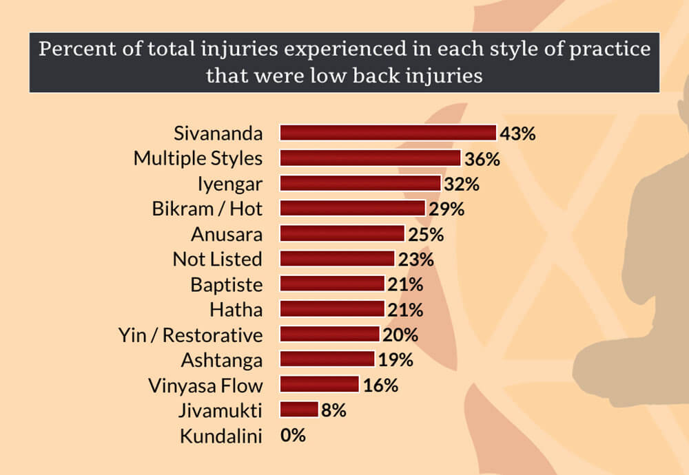 Style of Practice When Low Back Injuries in Yoga Occurred