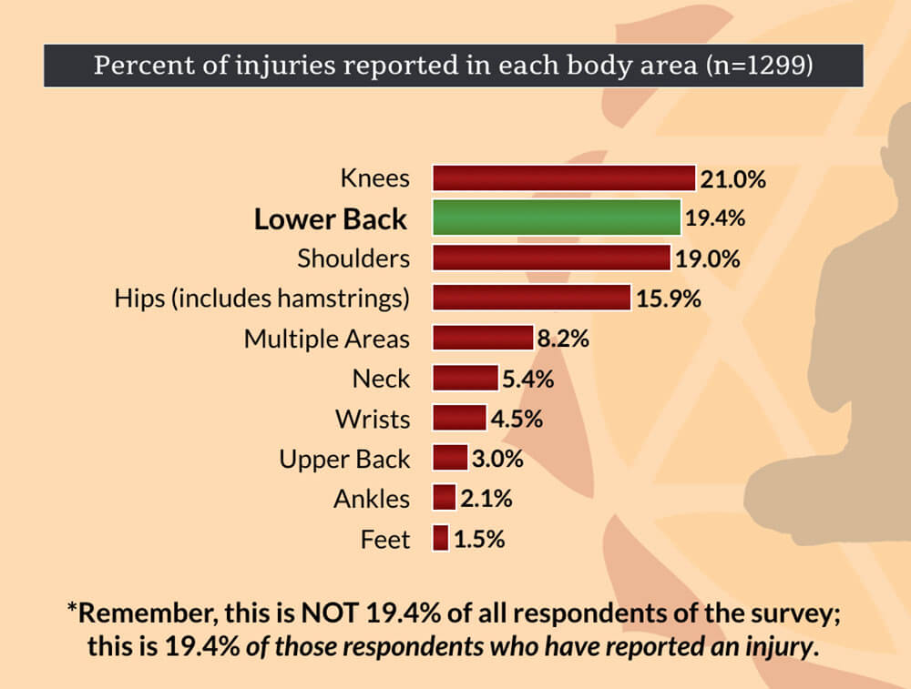 Low Back Injuries in Yoga