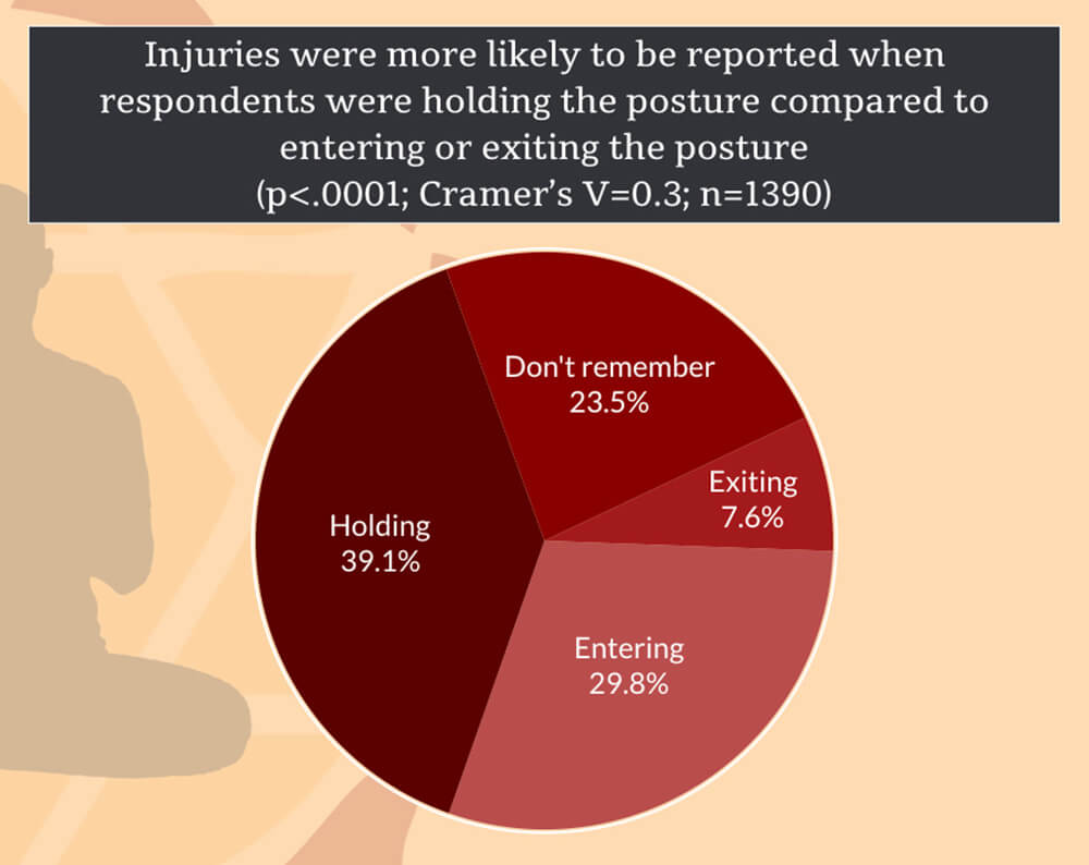 Stage of the Posture During Yoga Injuries