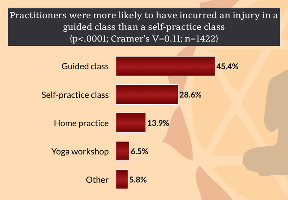 Injuries Experienced In Types Of Yoga Classes