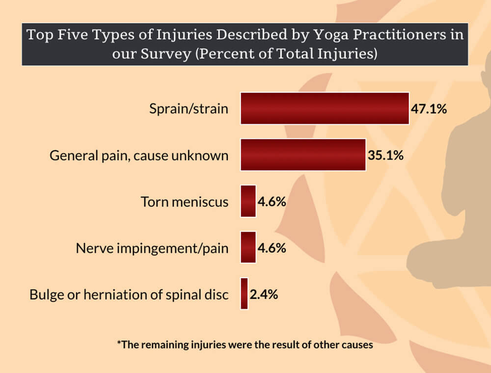 Types of Yoga Injuries
