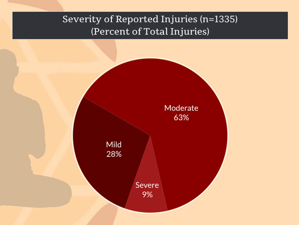 Severity of Yoga Injuries