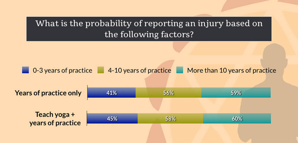 Probability of Reporting Yoga Injuries