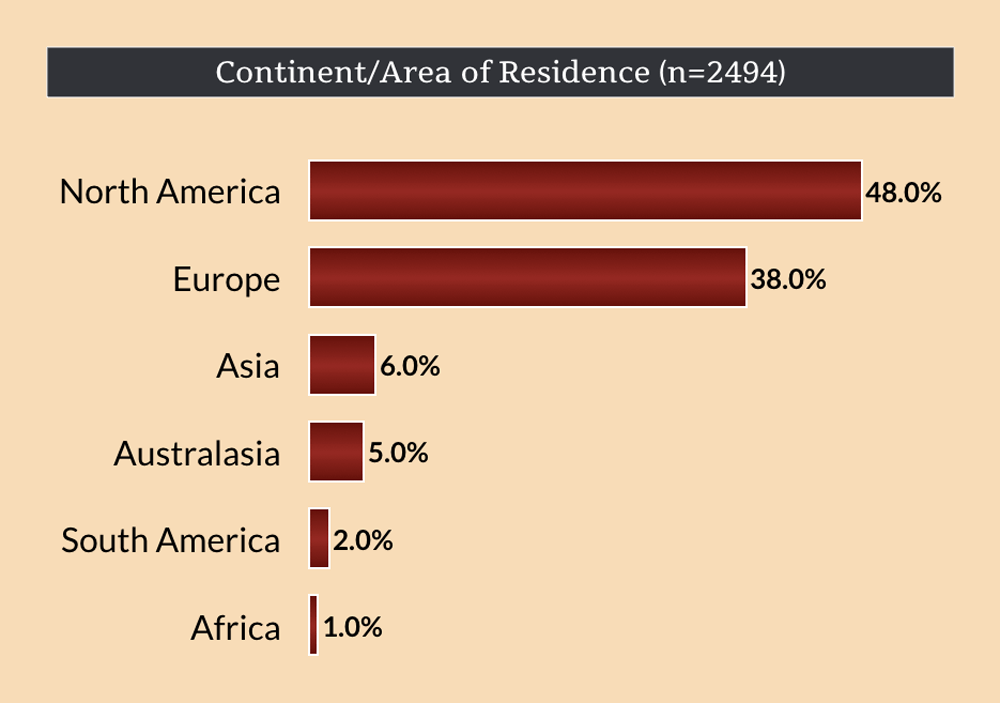 Continent/Area of Residence